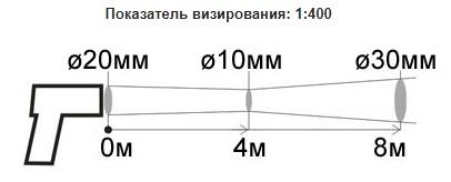 Пирометр Кельвин ПЛЦ
