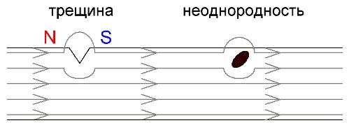 Принцип дефектоскопии