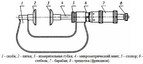 МЗ Микрометры зубомерные