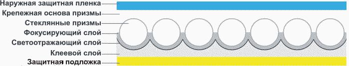 Структура отражателя пленочного типа ОП
