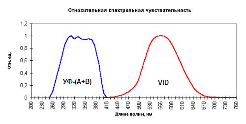 Люксметр+Яркомер ТКА-ПКМ(02)