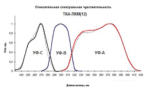 Трехканальный УФ-Радиометр ТКА-ПКМ(12)