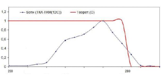УФ-Радиометр ТКА-ПКМ(12/С)