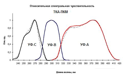 УФ-Радиометр ТКА-ПКМ(13)